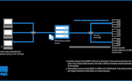 Core-Admin architecture brief